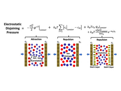 Theory of Surface Forces in Multivalent Electrolytes