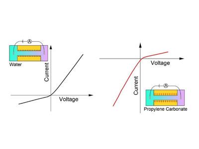 Electrokinetic Phenomena in Organic Solvents