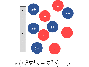 Continuum Theory of Electrostatic Correlations at Charged Surfaces