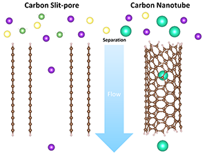 Understanding Cation Selectivity in Carbon Nanopores with Hybrid First-Principles/Continuum Simulations: Implications for Water Desalination and Separation Technologies