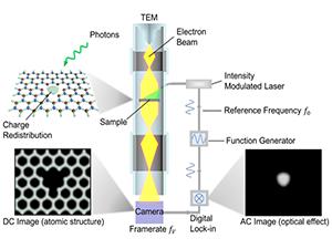Prospects for sub-nanometer scale imaging of optical phenomena using electron microscopy