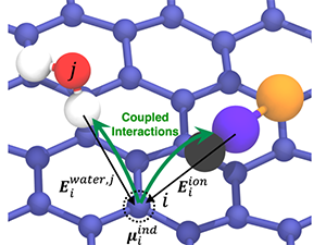 Ion Adsorption at Solid/Water Interfaces: Establishing the Coupled Nature of Ion–Solid and Water–Solid Interactions