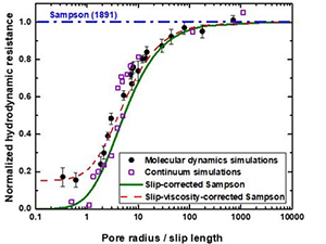 Revisiting Sampson's theory for hydrodynamic transport in ultrathin nanopores